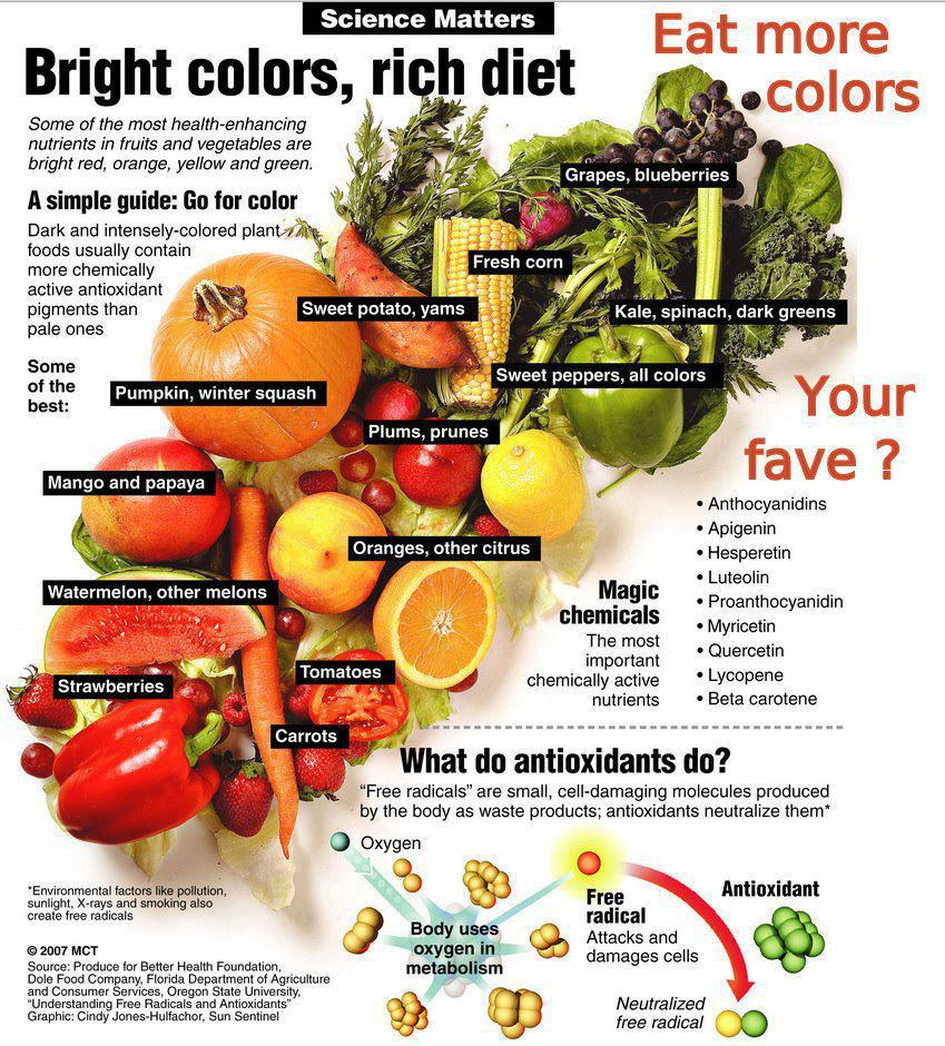 Best fruits and vegetables to lose weight fast